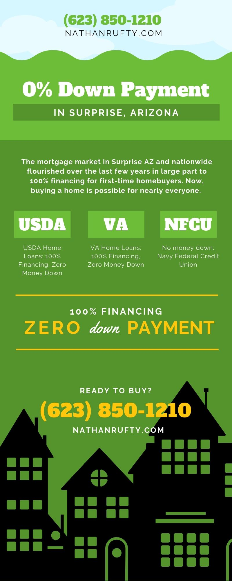 100% financing in surprise az infographic
